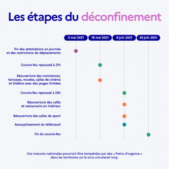 Etapes déconfinement